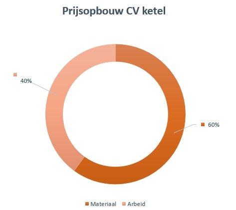 prijsopbouw-cv-ketel Zoeterwoude-Rijndijk